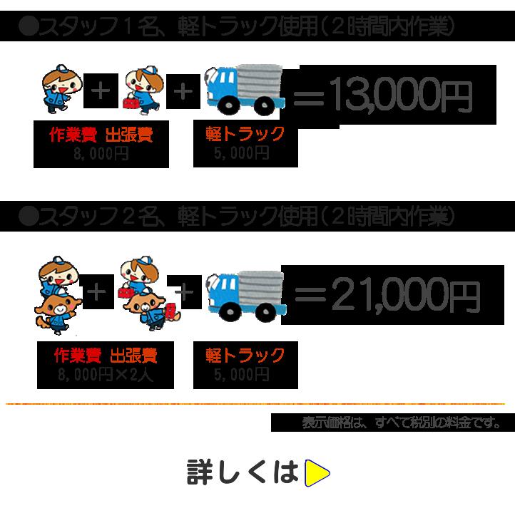 便利屋なんでもお助け隊 福岡春日店では、家具・荷物移動パック 室内作業の場合は、スタッフ1名、軽トラック使用(2時間内作業で13,000円にて。トラック使用にて家から家への家具・荷物移動パックは、スタッフ2名+軽トラック使用にて2時間内作業として21,000円にて作業しています。